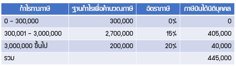 คำนวณภาษีเงินได้นิติบุคคลกรณี SME